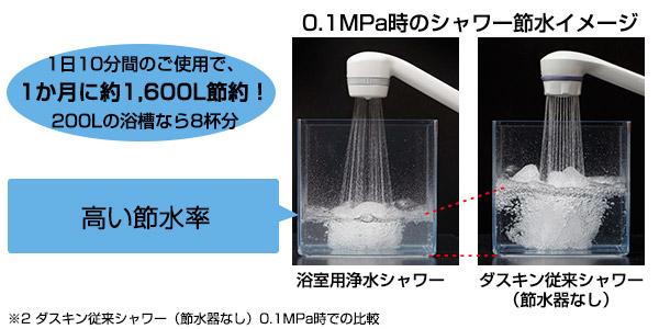 1日10分間のご使用で1ヵ月に約1,600L(200Lの浴槽だと8杯分)の節約に!