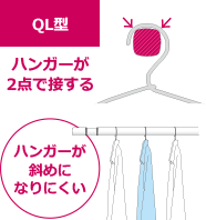 QL型の説明